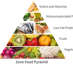 zone-food-pyramid